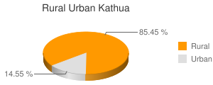 Kathua census population